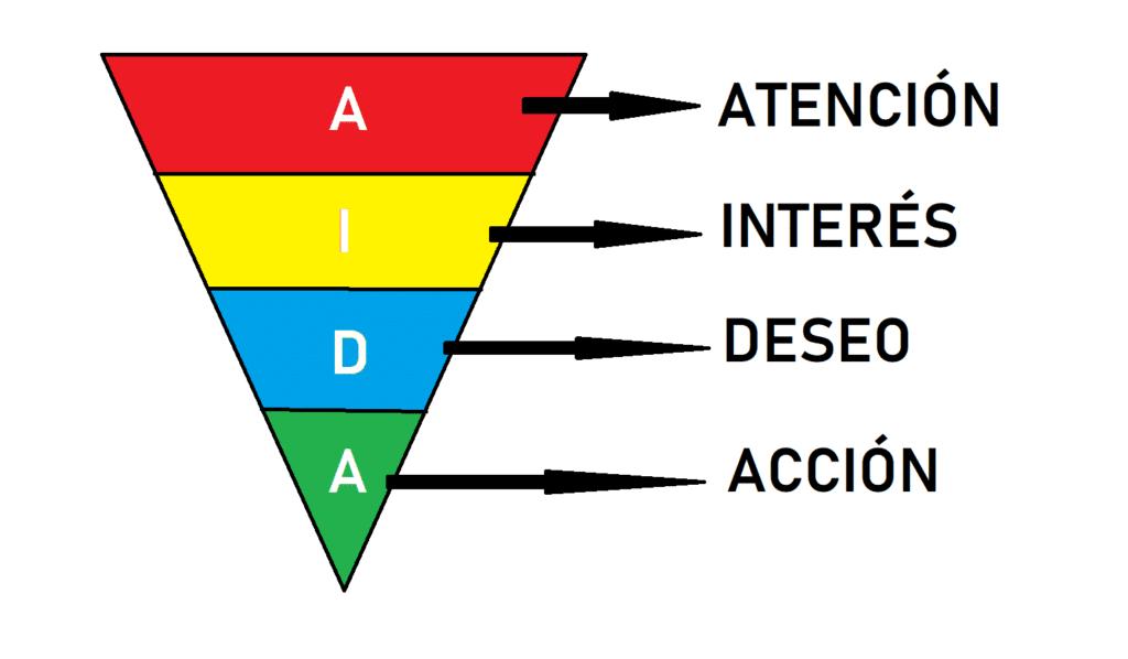 ¿Cómo funciona el modelo Aída?